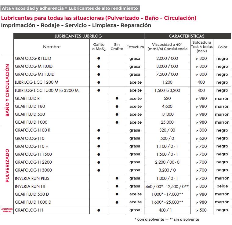 Lubrilog Características
